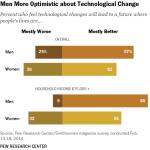 Men, Women and Tech Optimism
