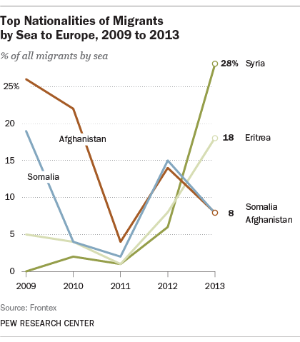 Top countries where migrants flee by sea