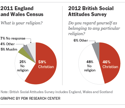cameron s christian country what the numbers say about religion