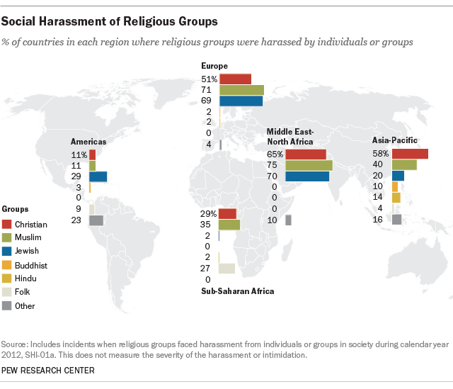 How Religious Harassment Varies By Region Across The Globe Pew