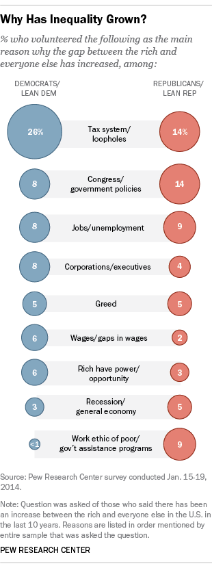 Chart listing some of the reasons Americans give for economic inequality