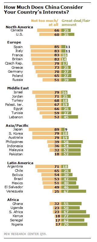 Views of Asian countries on how much China takes their interests into account in its policymaking
