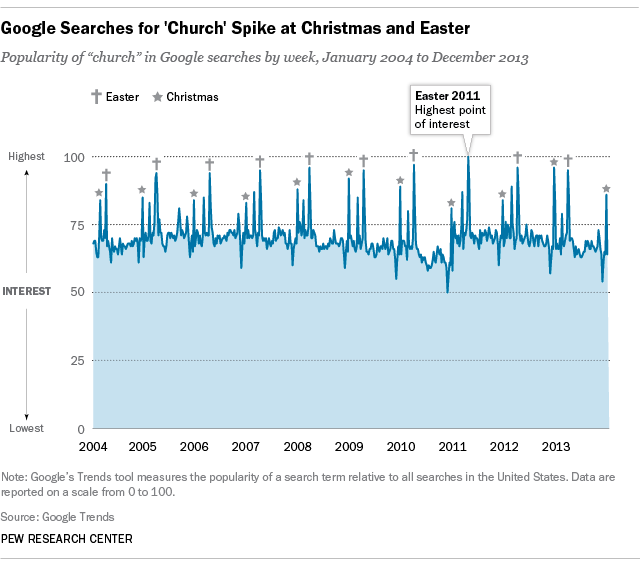 """Google searches for """"church"""" spike during Easter and Christmas seasons"""