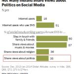 Indians, politics and social media