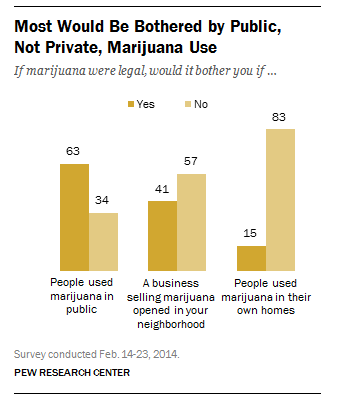 Although more support marijuana legalization, many Americans would be bothered to see it smoked in public
