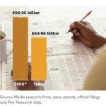Newsgathering Revenue