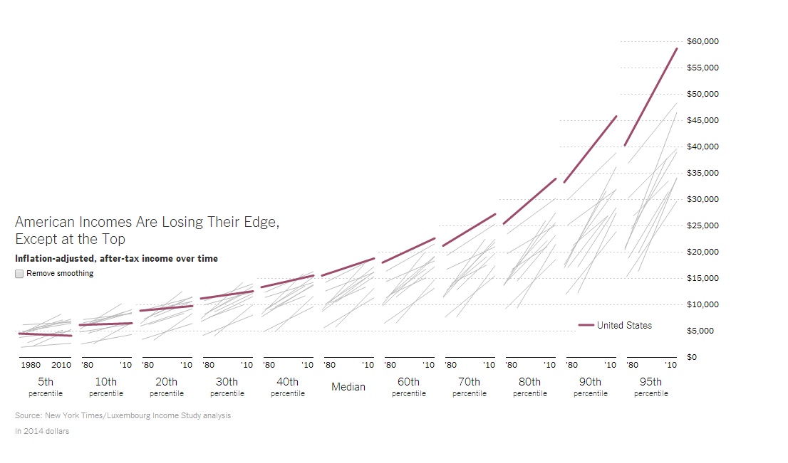 Chart of the Week: U.S. middle class no longer the world's ...