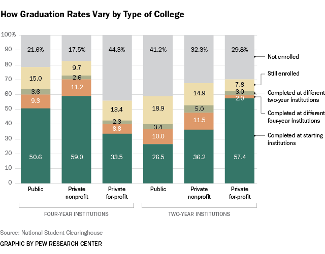 5 Facts About Today S College Graduates Pew Research Center