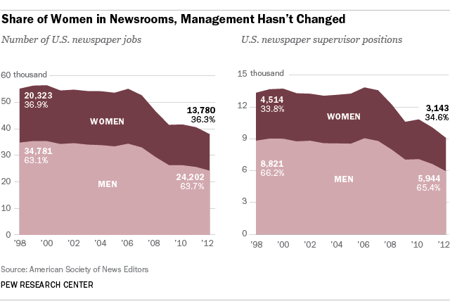 Most journalists are men