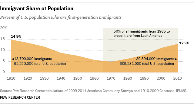 Share of US immigrant population