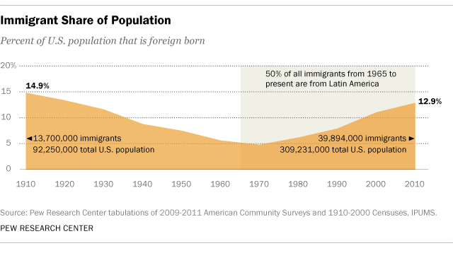 Percentage of U.S. population that is foreign born