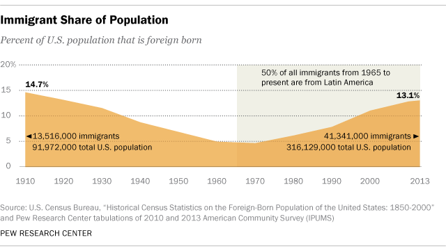 Immigrant Share of Population