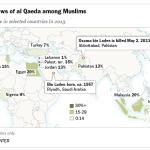 views of al qaeda among muslims