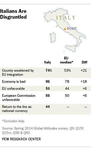Italy public opinion