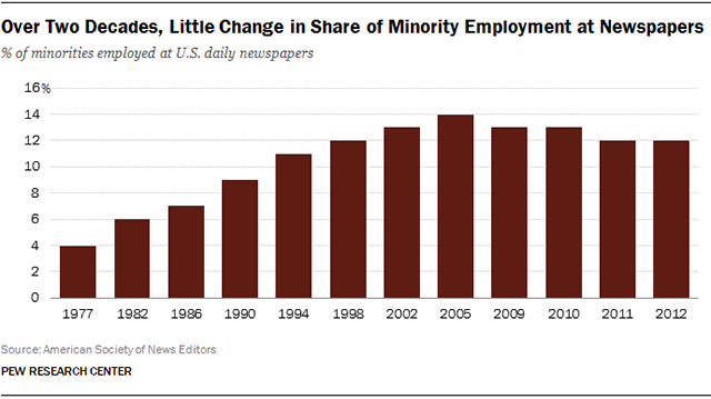 Minority journalists at newspapers remains same after more than decade