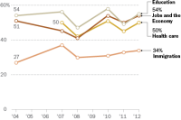 Immigration is not top priority for Hispanics