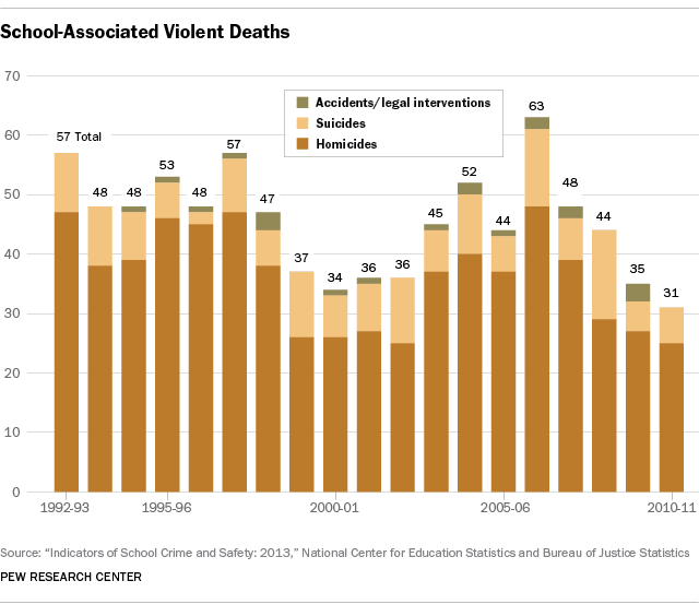 Why Timely, Reliable Data On Mass Killings Is Hard To Find