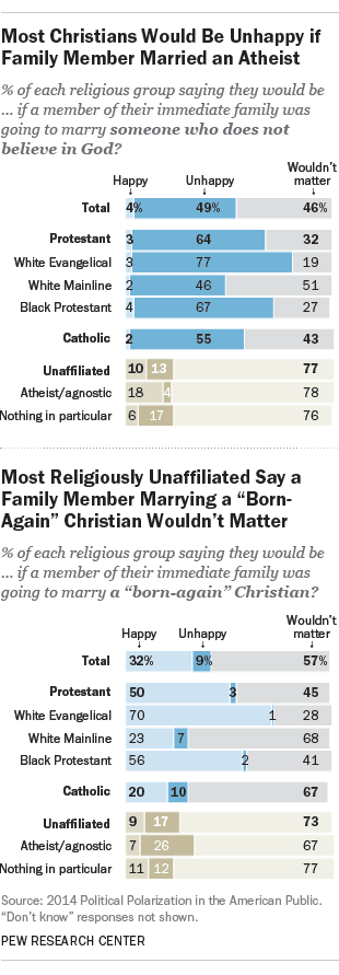 Christian and atheist marriage