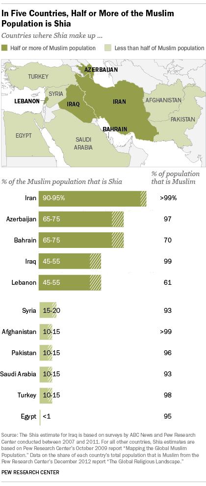 Iraq's unique place in the Sunni-Shia divide | Pew Research Center