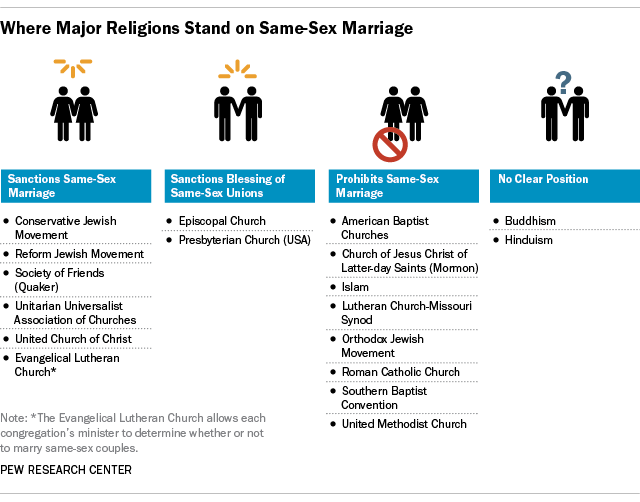 Where major religions stand on same-sex marriage