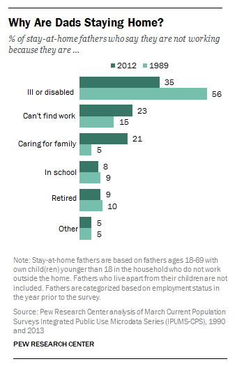 Why Are Dads Staying Home? | Pew Research Center