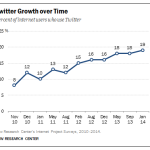 Twitter user growth