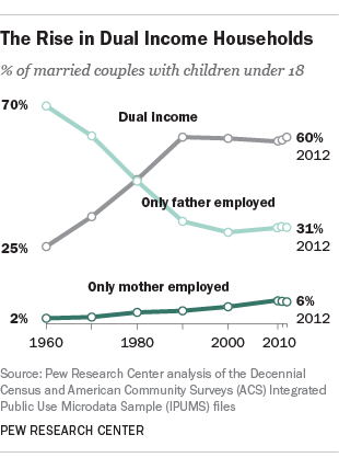 The Rise in Dual Income Households