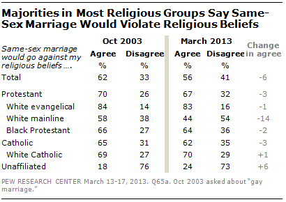 Abcusa view on homosexuality in christianity