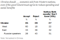 Less than half of Ukrainians support economic aid from the West