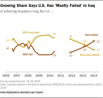 Growing share of Americans say U.S. mostly failed to achieve its goals in Iraq.
