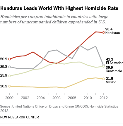 Honduras has highest homicide rate in world