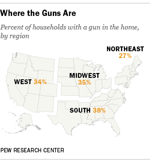 Gun ownership in US by region, South, Midwest, West, Northeast