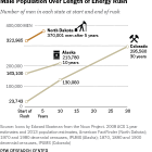 Energy Booms and Population Booms