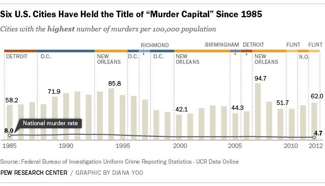 U.S. Murder Capital