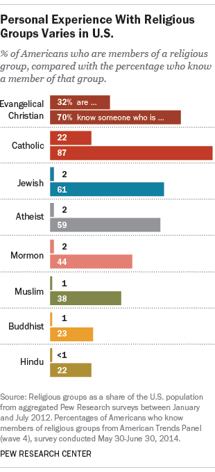 Evangelican Christian, Catholic, Jewish, atheist, Mormon, Muslim, Buddhist, Hindu