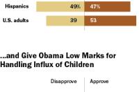 Hispanics views of children immigrants, Obama