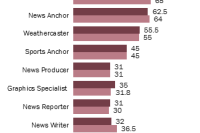 Staff salaries in local TV newsrooms were stagnant in 2013