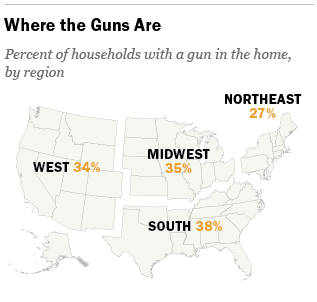 The demographics and politics of gun-owning households