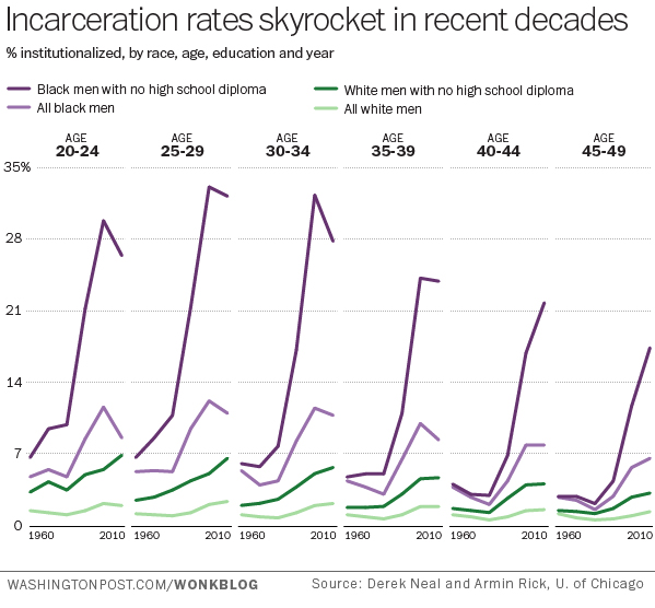 Chart Of The Week The Black White Gap In Incarceration