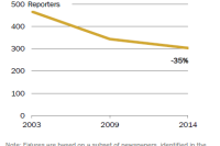 The number of newspaper statehouse reporters has declined 35% since 2003.