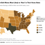 South, Rust Belt Moms Most Likely to 'Nest' in Home State