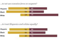 Hispanic Views of Police
