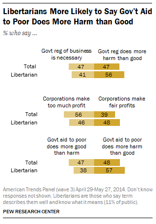 Libertarians more likely to say government aid to poor does harm more than good