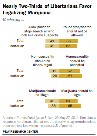 Nearly two-thirds of Libertarians favor legalizing marijuana
