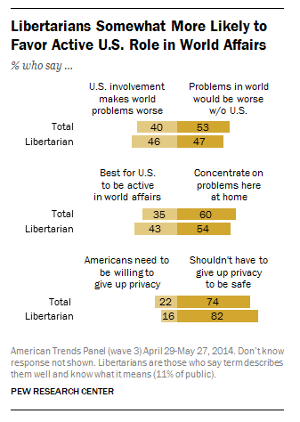 "11% of Americans say ""Libertarian"" describes them well"