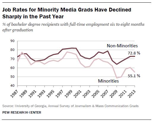 Minority Media Grads