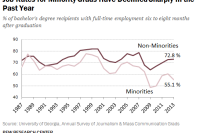 Job Rates for Minority Journalism Grads Have Declined Sharply in the Past Year