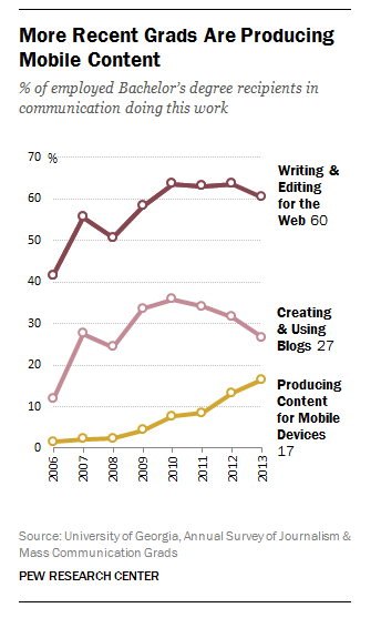 More recent journalism grads are producing mobile content