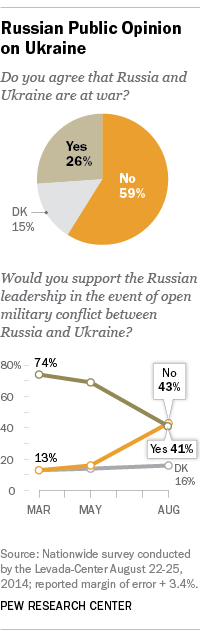 Putin faces limited opposition from Russian public on Ukraine