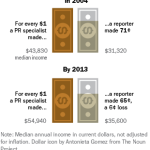 The growing income gap between PR specialists and reporters.